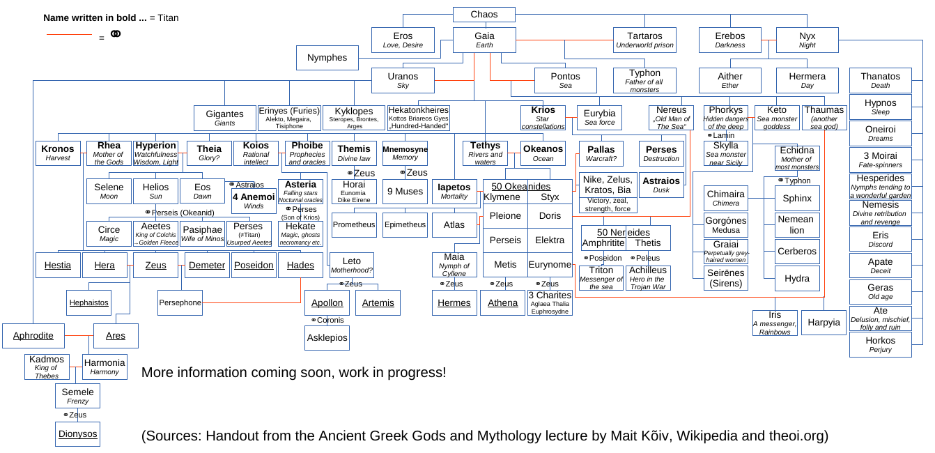 Work in Progress  Viking Gods Family Tree